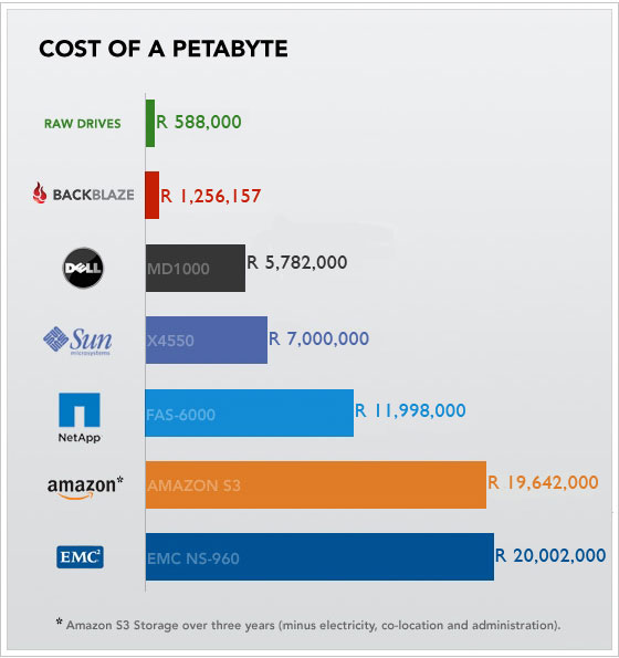 Backblaze Cost of Petabyte